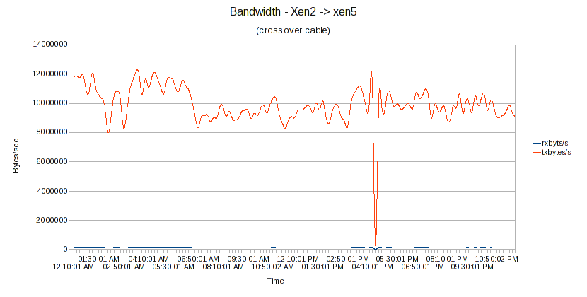 xenNetSpeed-img1.png